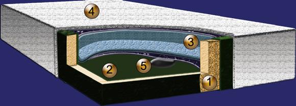 Das Bild zeigt den Aufbau einer moonlight Wassermatratze.